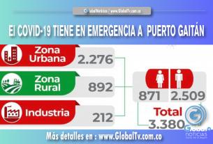 El COVID-19 TIENE EN EMERGENCIA A PUERTO GAITÁN
